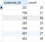 postgresql count with group by