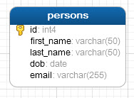 Import CSV File Into PosgreSQL Table