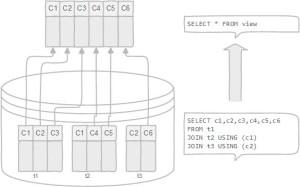 PostgreSQL Views