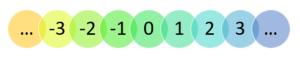 postgresql integer