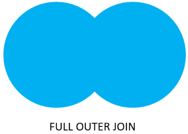 how to get full outer join with left outer join