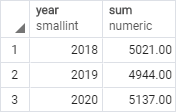 PostgreSQL LEAD Function - Sales by years